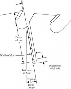 Carbide Saw Blade Specification Manual: P. 15 Strob Saws: Slots