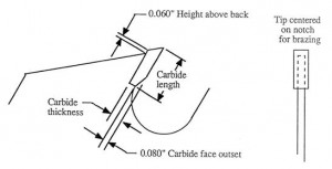 Carbide Saw Blade Specification Manual: P.18 Carbide Tips: Size and Placement