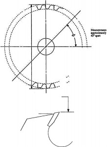 Carbide Saw Specification Manual P.4 Outside Diameter