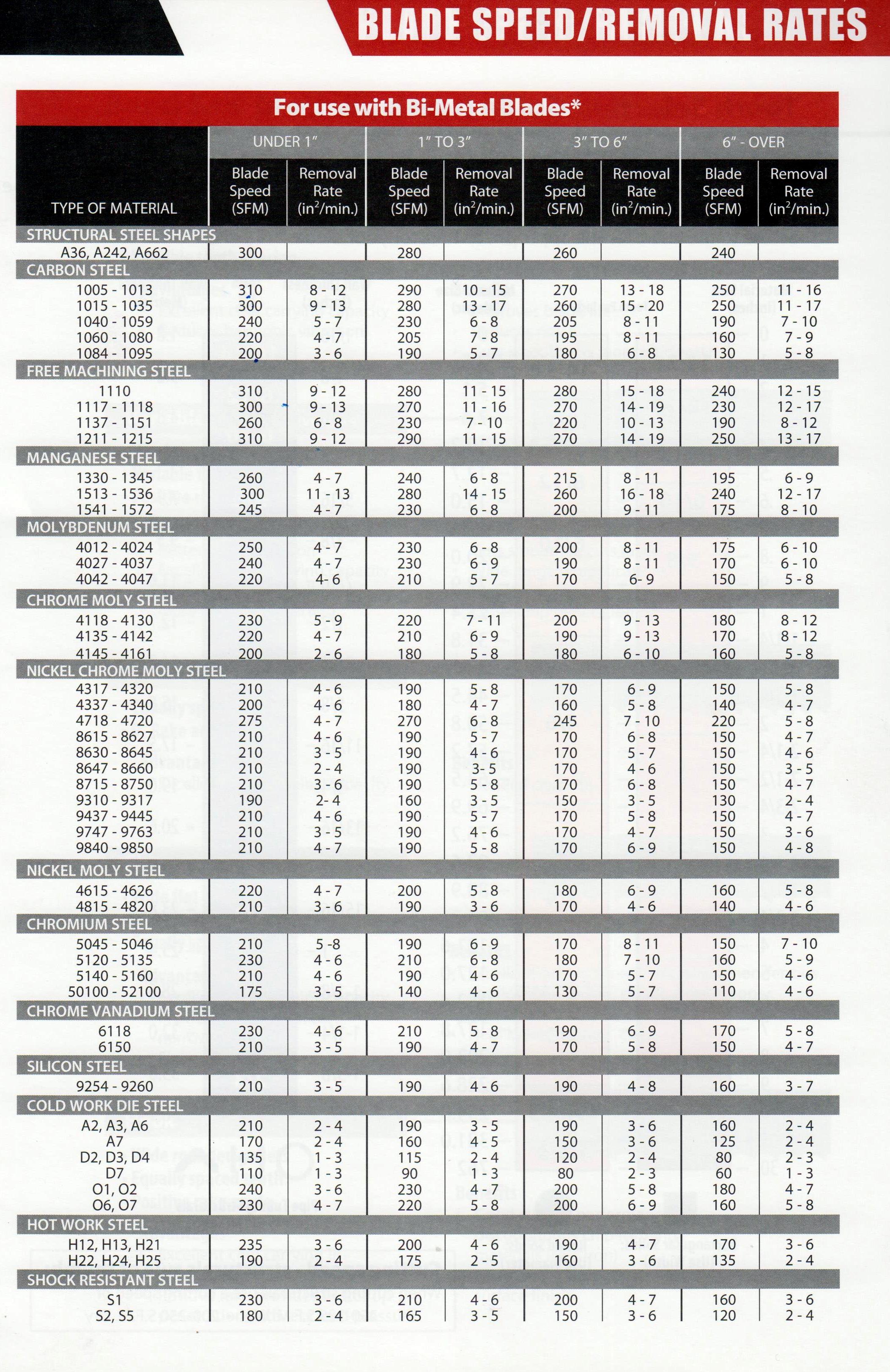 Carbide Processors Blog